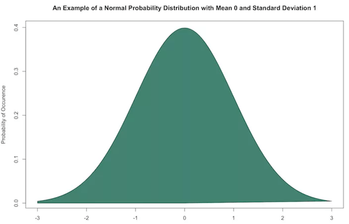 normalization tutorial with examples