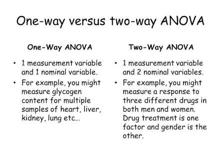 one way anova tutorial