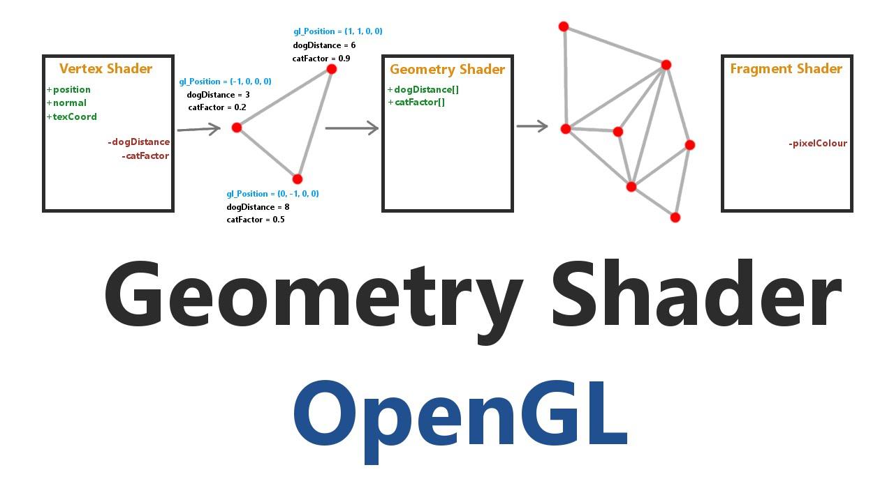 opengl 3d game tutorial