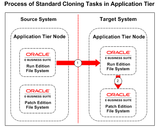 oracle apps dba tutorial