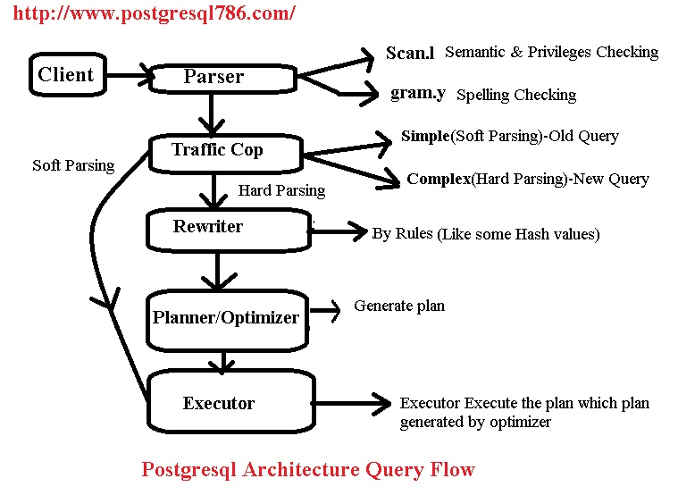 postgresql 9.4 tutorial