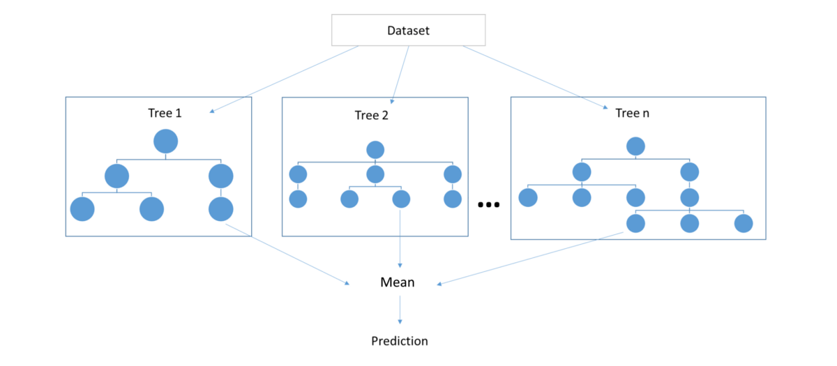 random forest regression tutorial