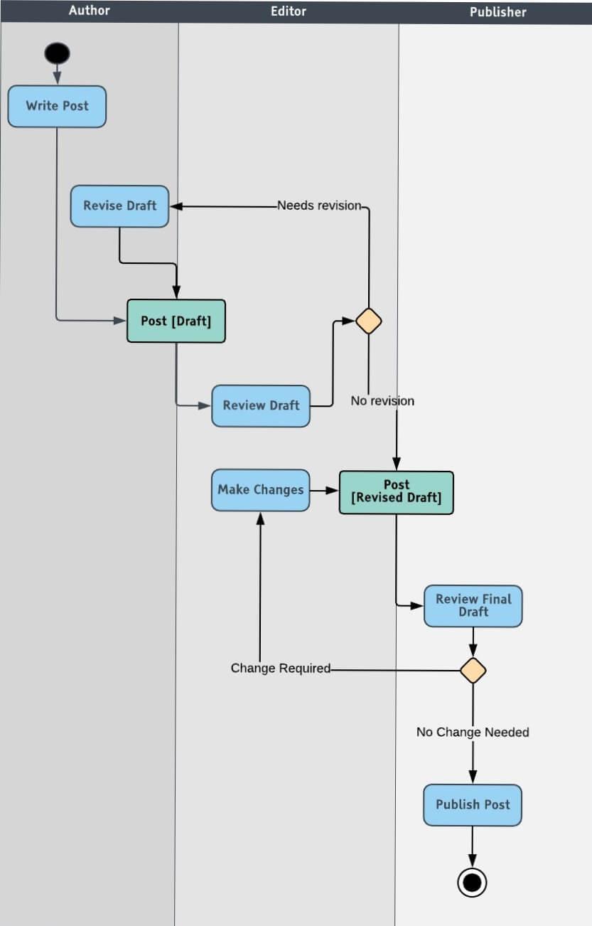 rational functional tester tutorial pdf