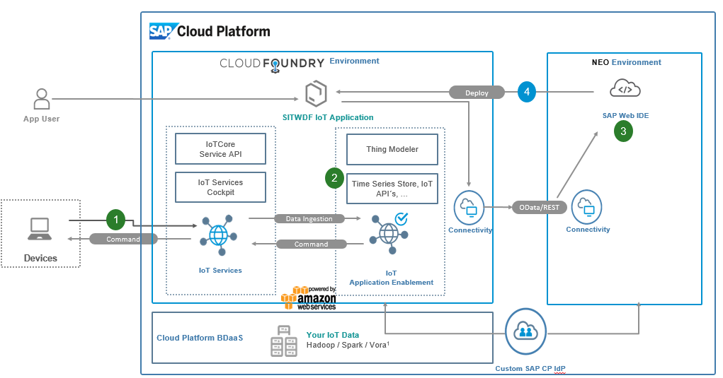 sap cloud platform tutorial