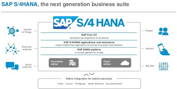 sap s4 hana tutorial