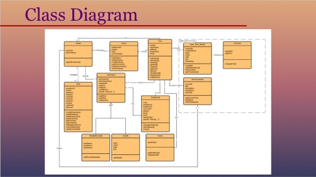sequence diagram tutorial point