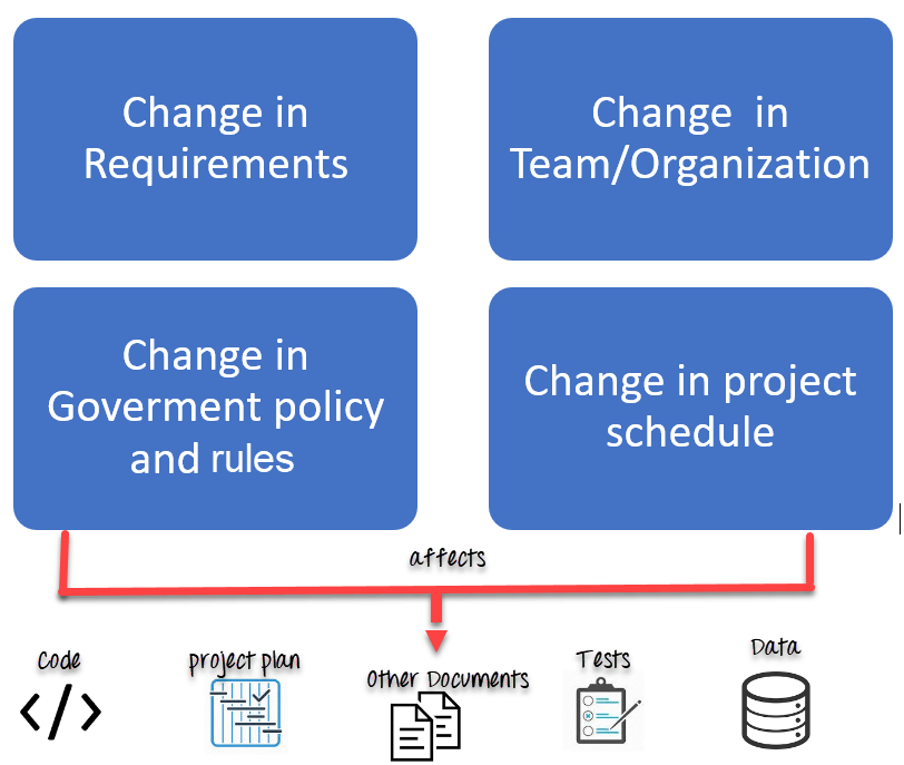 software configuration management tutorial