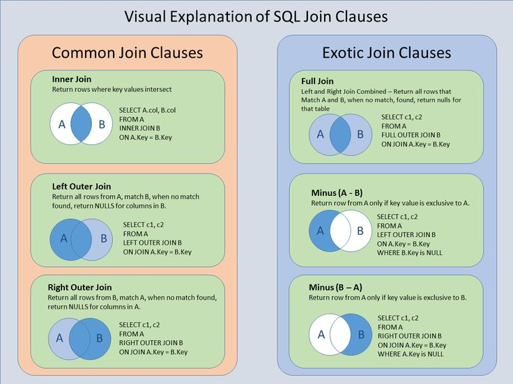 sql server joins tutorial