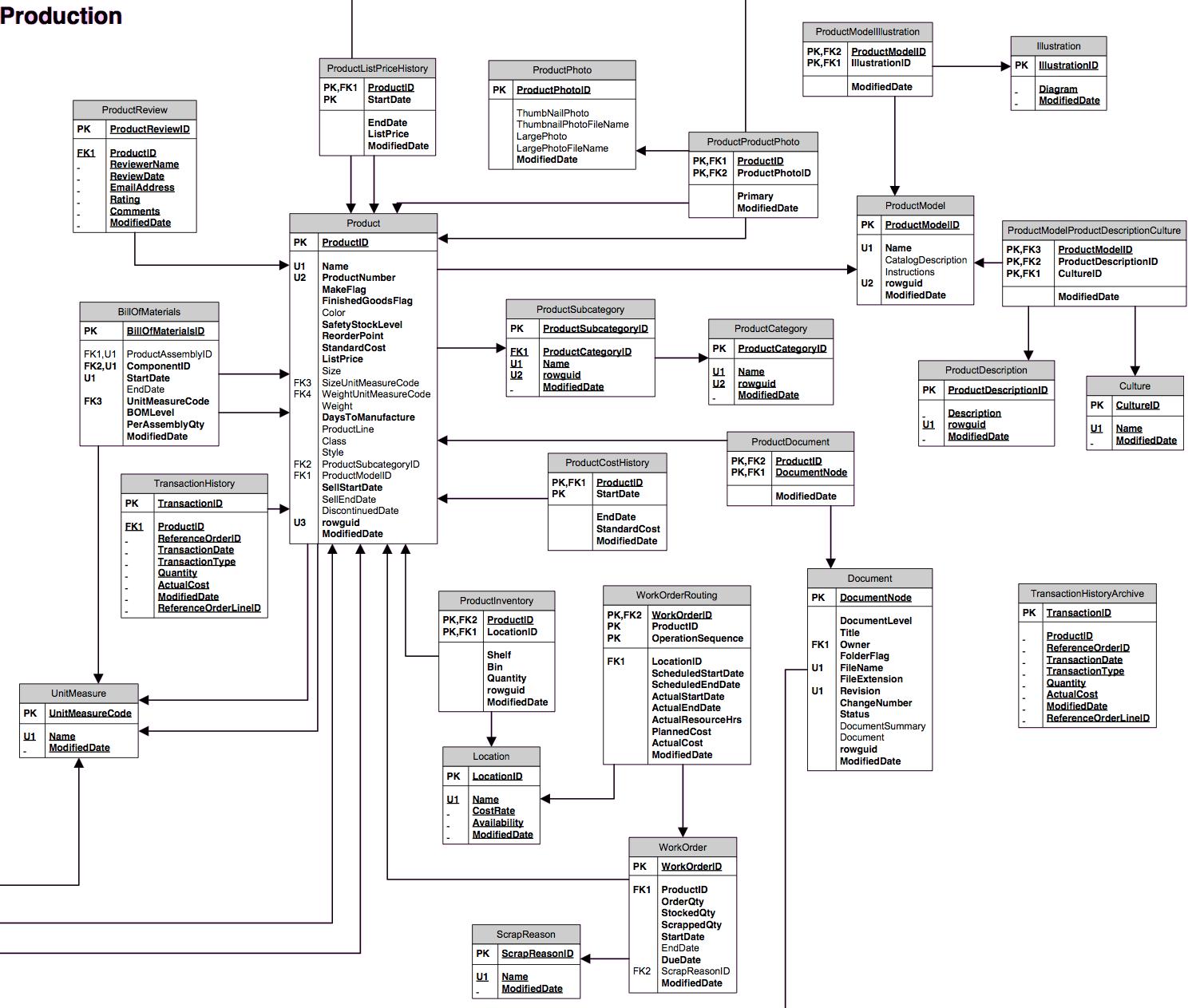 sql server schema tutorial