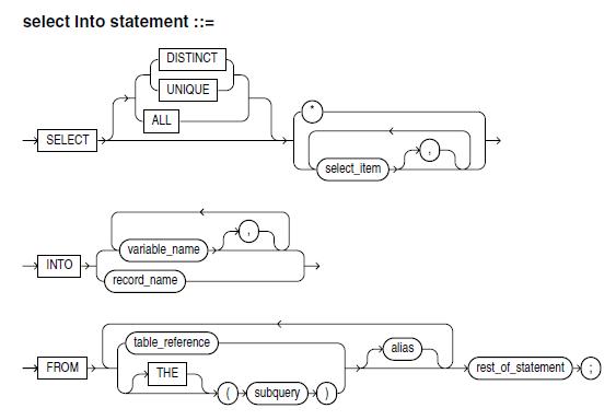 stored procedure tutorial point