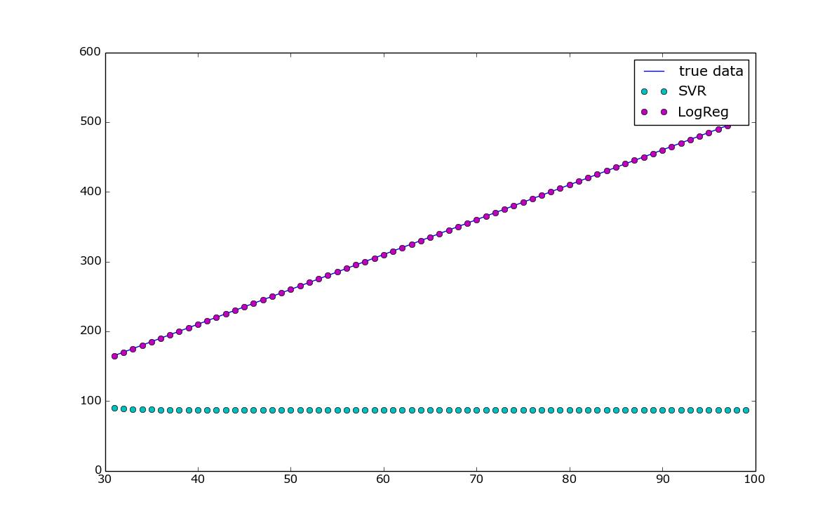 support vector regression tutorial python