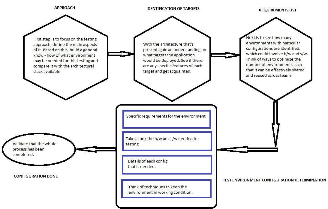 test data management tutorial