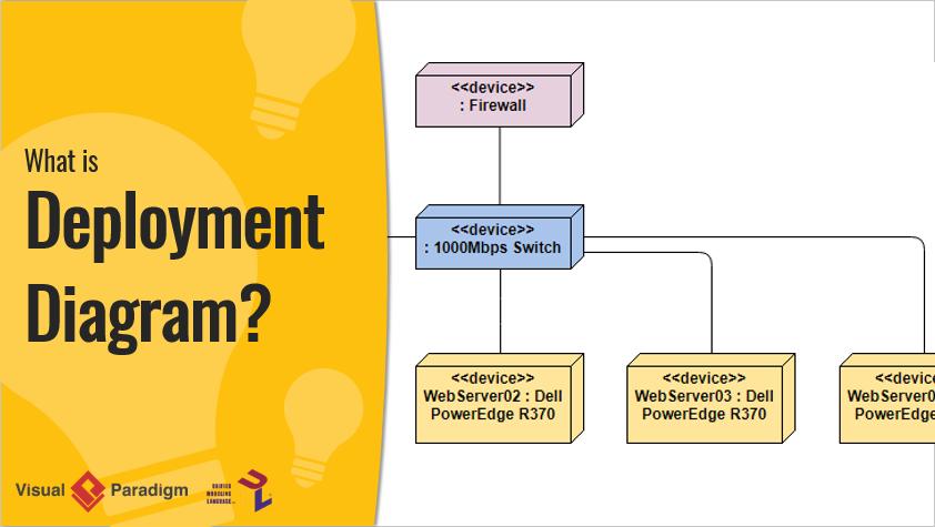 uml deployment diagram tutorial