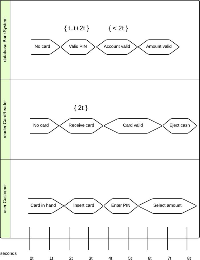 uml diagrams tutorial for beginners