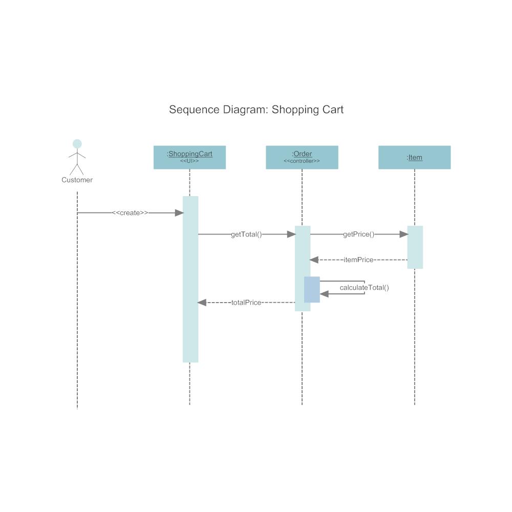 violet uml sequence diagram tutorial